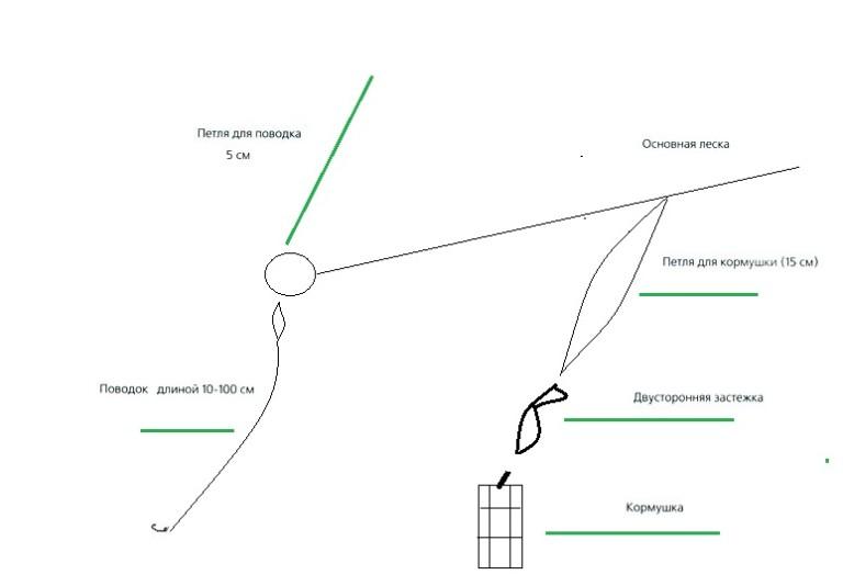 как расставлять сети плотву оснастка
