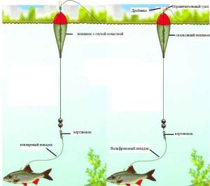 Рыбалка щуки осенью на поплавок
