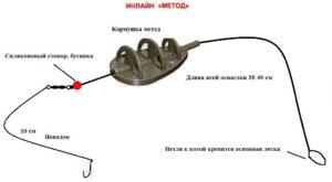 Инлайн-метод линь