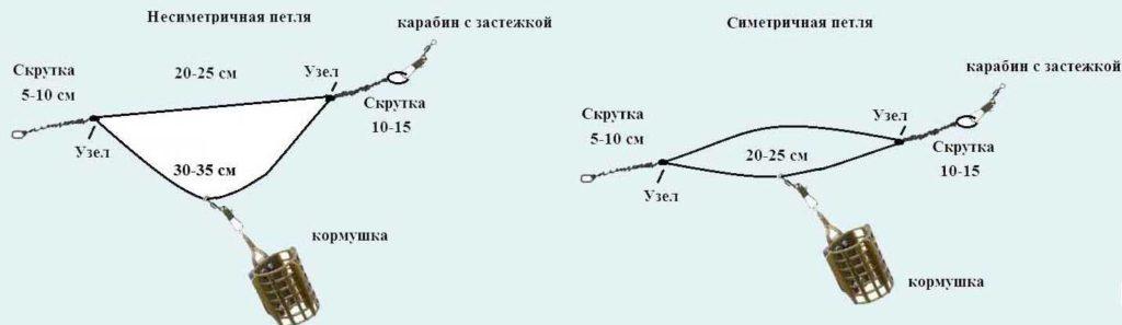 фидерная оснастка на карася симметричная и несимметричная петли