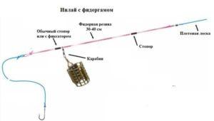 фидергам монтаж инлайн