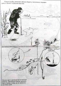 Поиск места для ловли окуня со льда