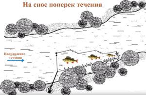 Ловля на оснастку джиг риг